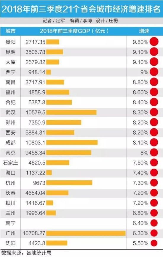 贵州省gdp三季度各城市排名_2016年前三季度贵州省各市州GDP排名情况一览