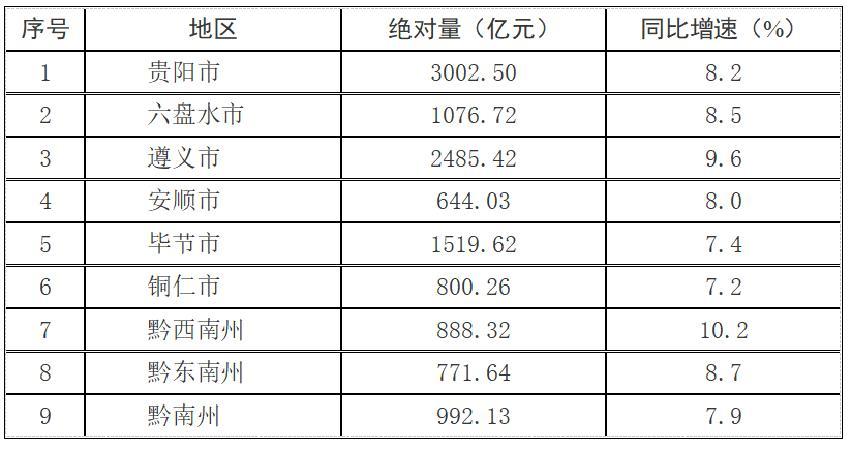 湖南益阳前3季度各县市GDP情况_湖南益阳唐艺的老公