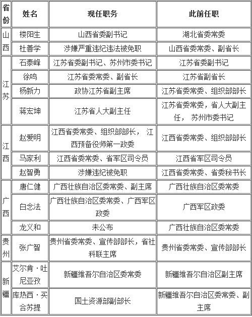 2015山西省人事任免_2015山西省人事任免图片_2015山西 ...