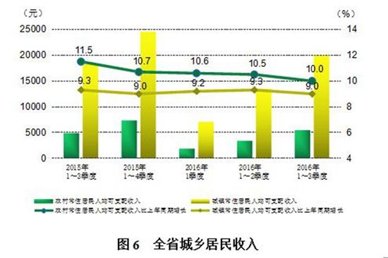 云南与贵州gdp_云南今年为什么落后了